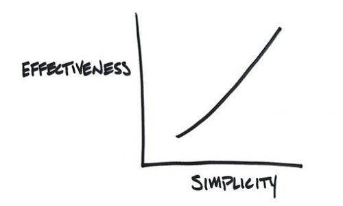 Chart of Effectiveness vs. Simplicity